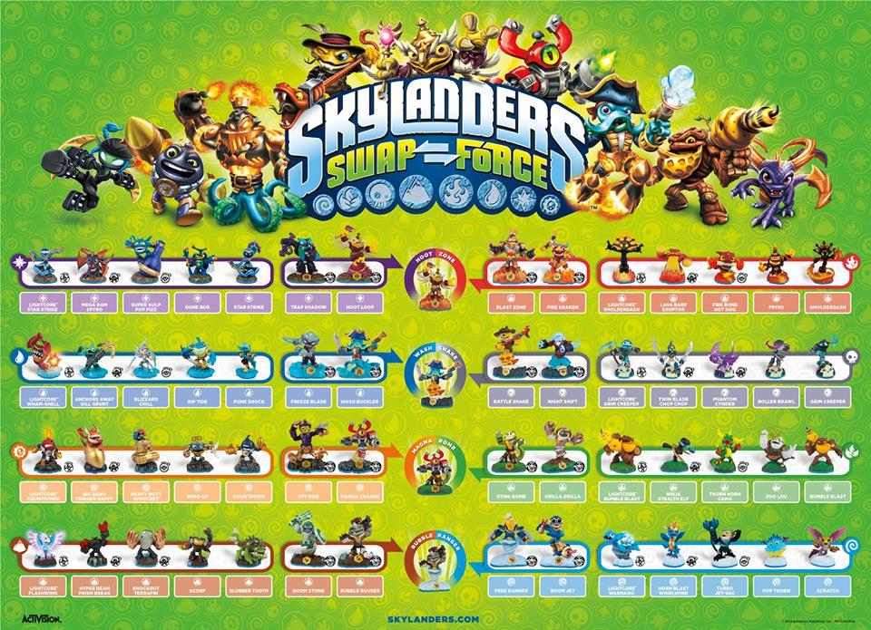 Skylanders, mon Top 5 des figurines du moment